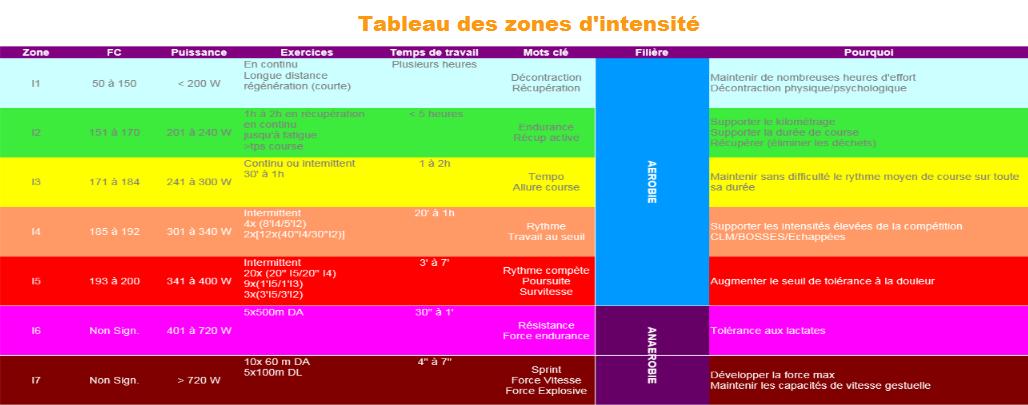zones d'intensité