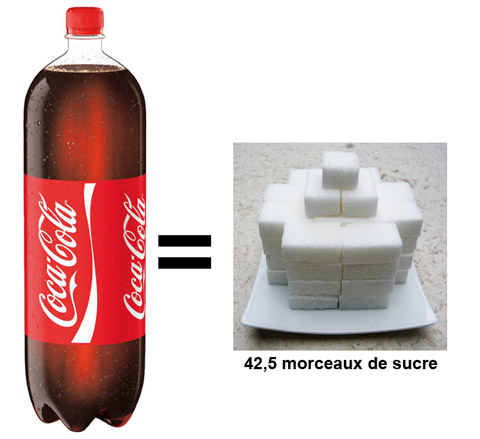 soda sucre perdre du poids