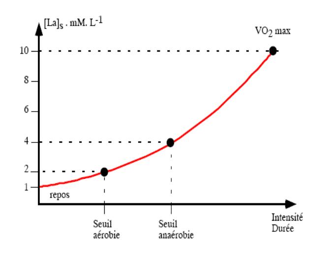 graphique seuil sv1 sv2 seuil anaérobie cyclisme