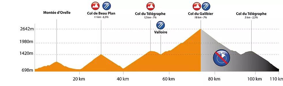 Profil cyclosportive galibier