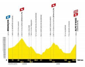 Parcours de l'étape du tour de France 2022 cyclo